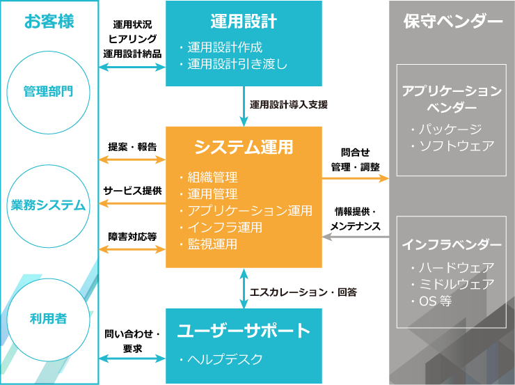 システム運用の概要イメージ