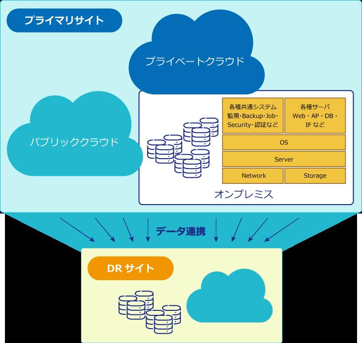システムインフラ構築サービス01