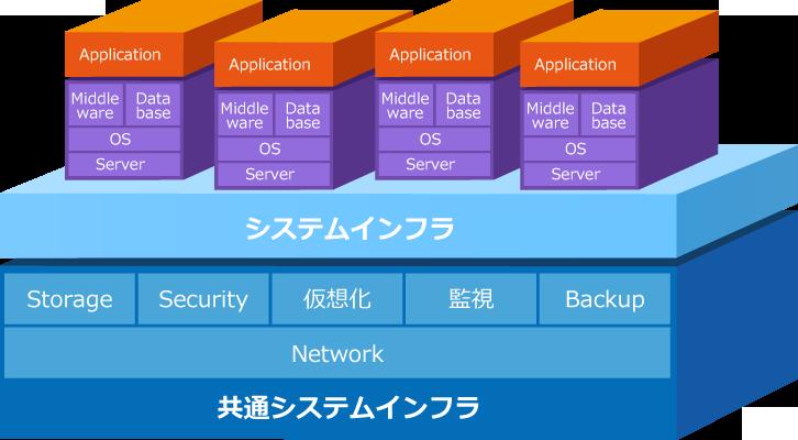システムインフラ構築サービス02