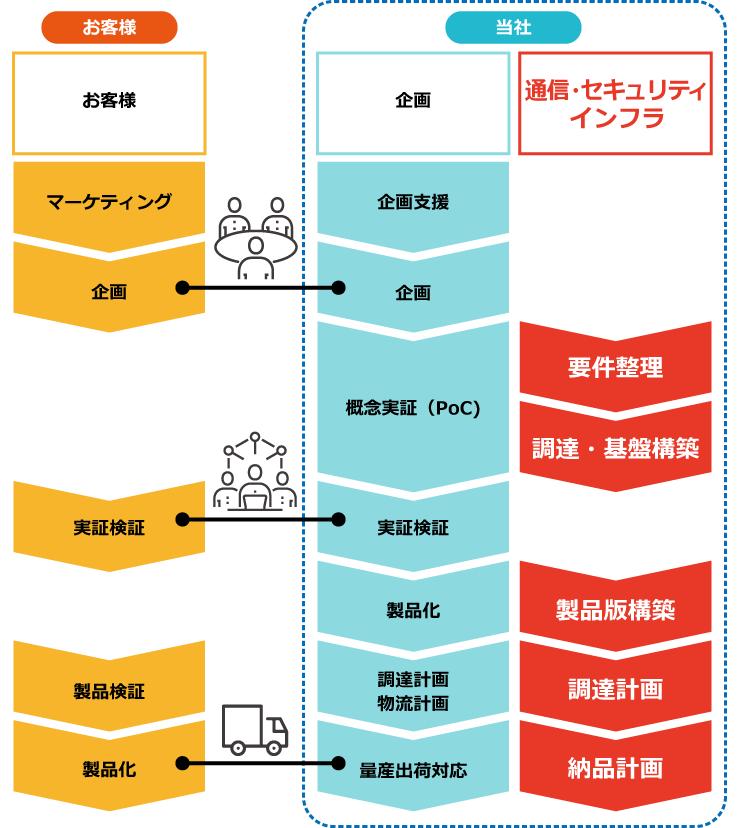 通信・システム構築